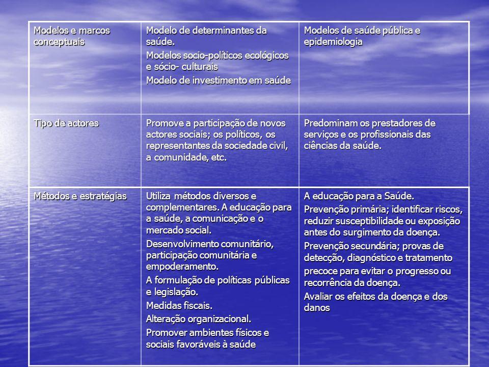 Modelos e marcos conceptuais Modelo de determinantes da saúde. Modelos socio-políticos ecológicos e sócio- culturais Modelo de investimento em saúde M