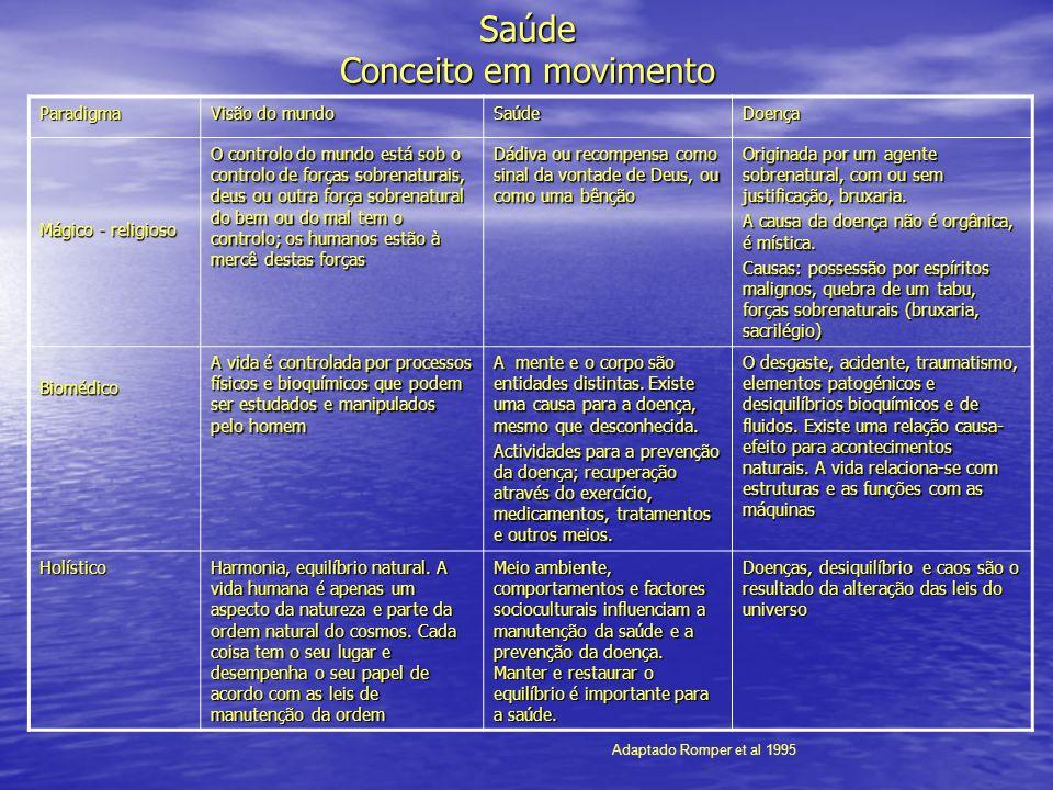 Paradigma Visão do mundo SaúdeDoença Mágico - religioso O controlo do mundo está sob o controlo de forças sobrenaturais, deus ou outra força sobrenatu
