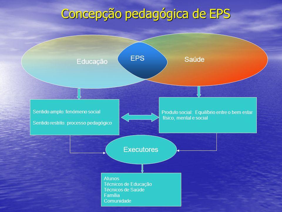 Concepção pedagógica de EPS Saúde Educação Sentido amplo: fenómeno social Sentido restrito: processo pedagógico Produto social: Equilíbrio entre o bem