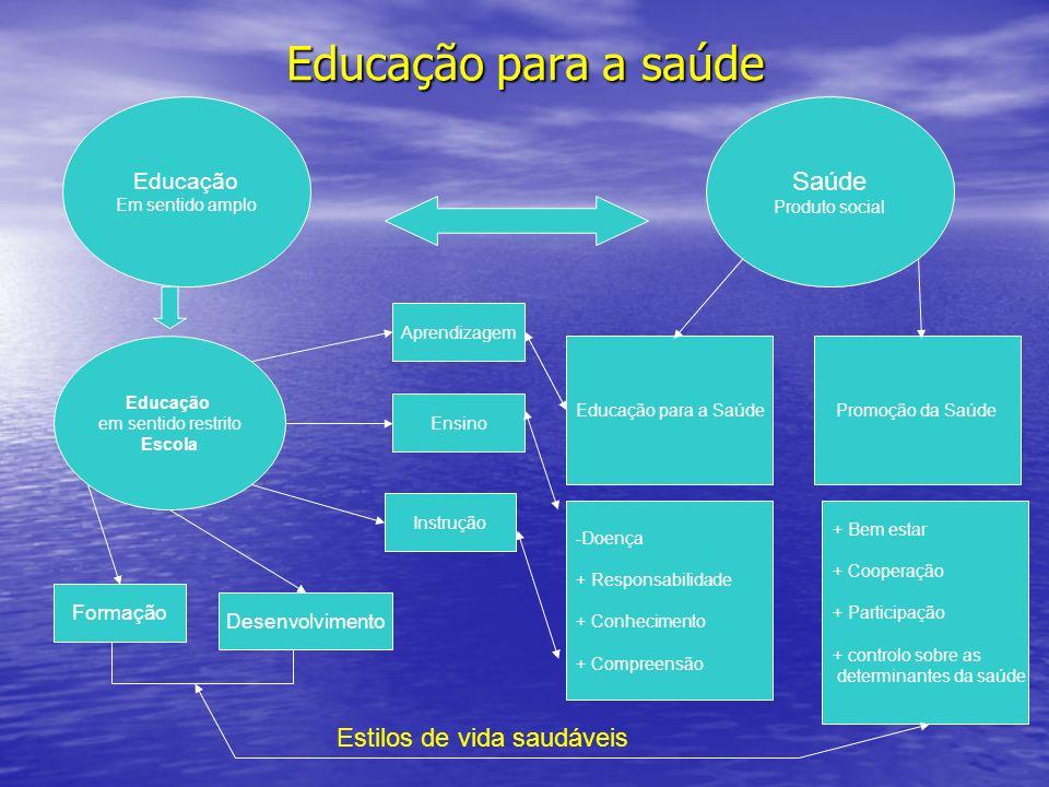 Educação para a saúde Educação Em sentido amplo Saúde Produto social Educação em sentido restrito Escola Educação para a SaúdePromoção da Saúde Ensino