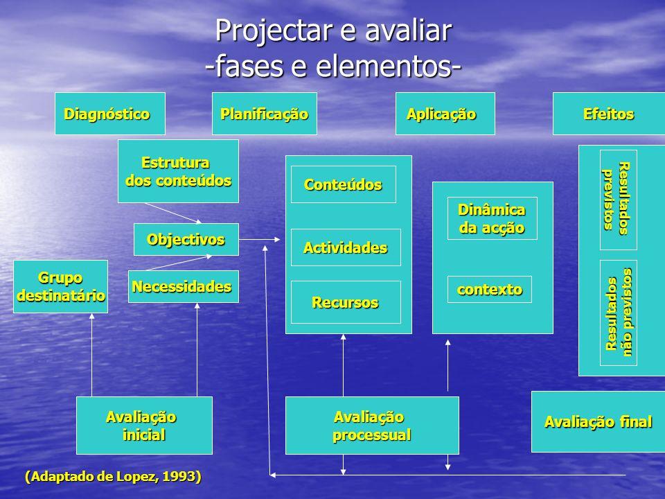 Projectar e avaliar -fases e elementos- DiagnósticoPlanificaçãoAplicaçãoEfeitos Estrutura dos conteúdos Objectivos Necessidades Avaliaçãoinicial Grupo