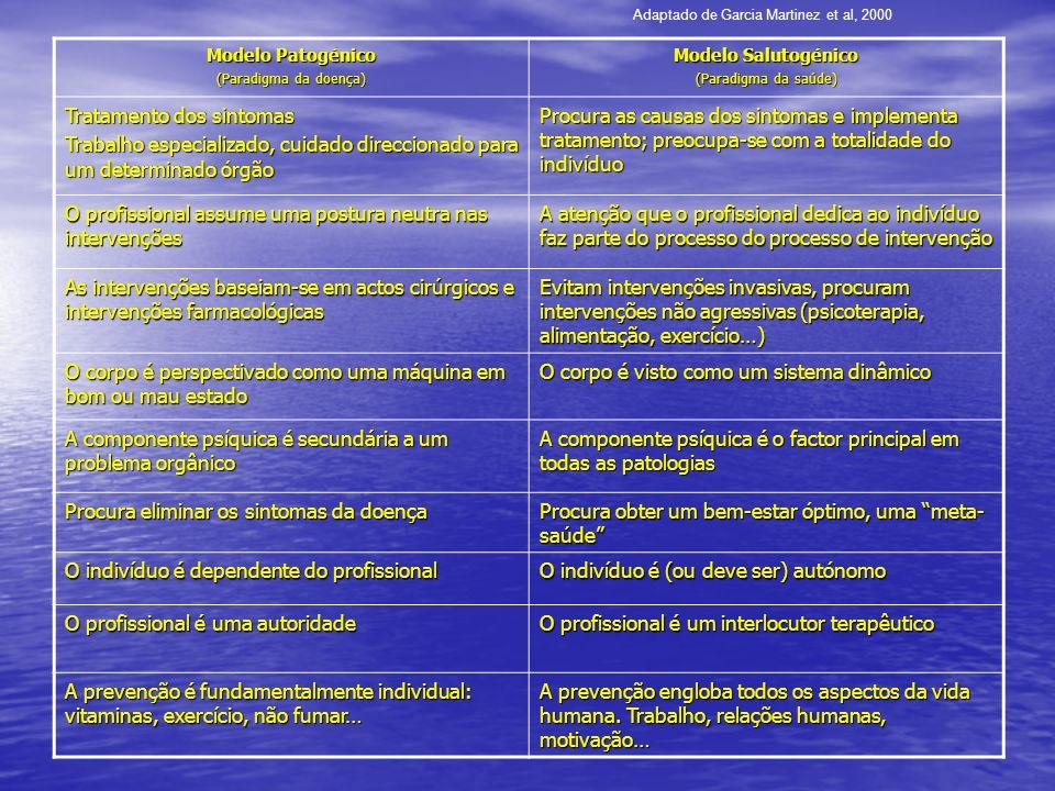 Modelo Patogénico (Paradigma da doença) Modelo Salutogénico (Paradigma da saúde) Tratamento dos sintomas Trabalho especializado, cuidado direccionado