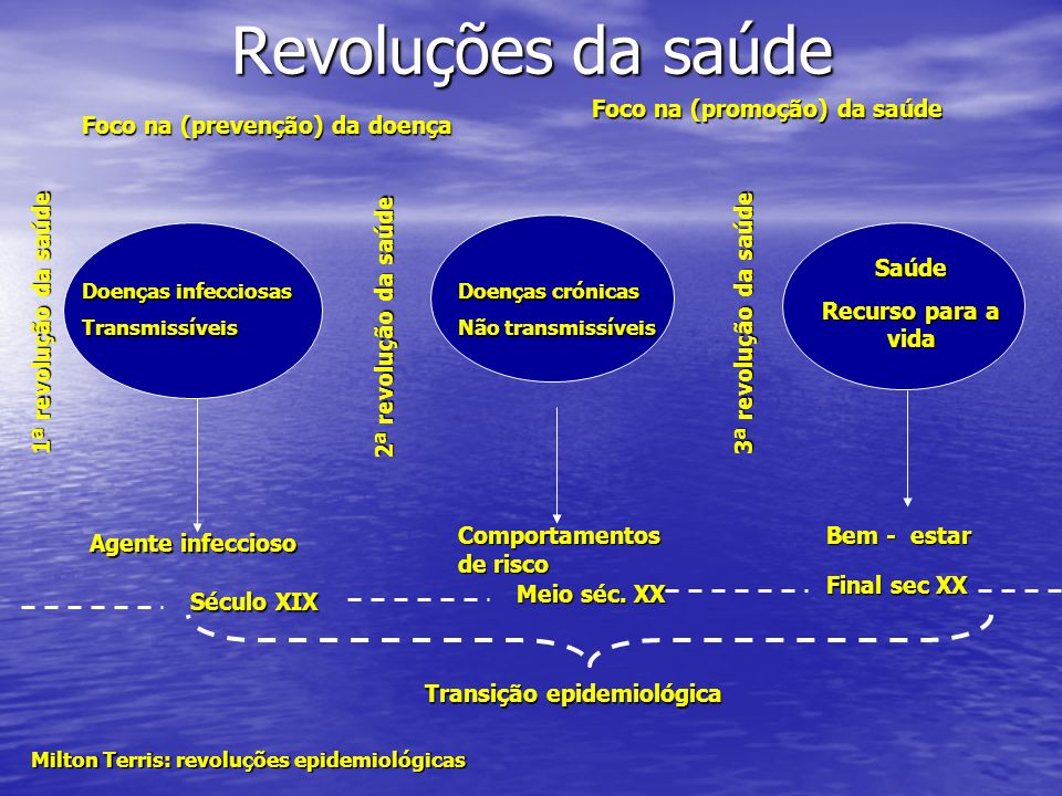 Revoluções da saúde Doenças infecciosas Transmissíveis Transição epidemiológica 1ª revolução da saúde 2ª revolução da saúde Doenças crónicas Não trans