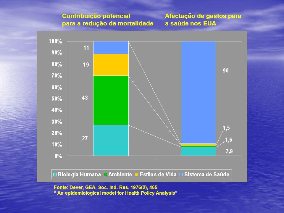 Afectação de gastos para a saúde nos EUA Contribuição potencial para a redução da mortalidade Fonte: Dever, GEA, Soc. Ind. Res. 1976(2), 465 An epidem