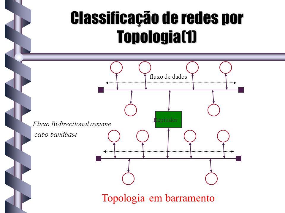Classificação de redes por Topologia(1) fluxo de dados Repitidor Fluxo Bidirectional assume cabo bandbase Topologia em barramento