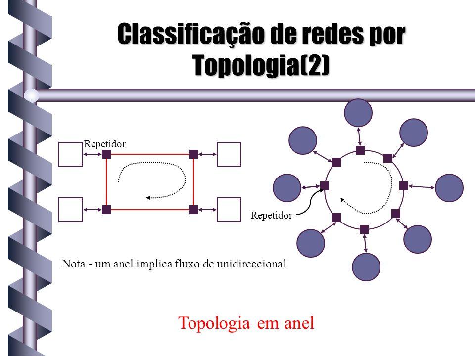 Classificação de redes por Topologia(2) Repetidor Topologia em anel Nota - um anel implica fluxo de unidireccional