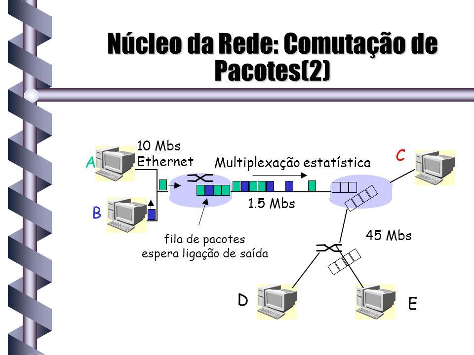 Núcleo da Rede: Comutação de Pacotes(2) A B C 10 Mbs Ethernet 1.5 Mbs 45 Mbs Multiplexação estatística fila de pacotes espera ligação de saída D E