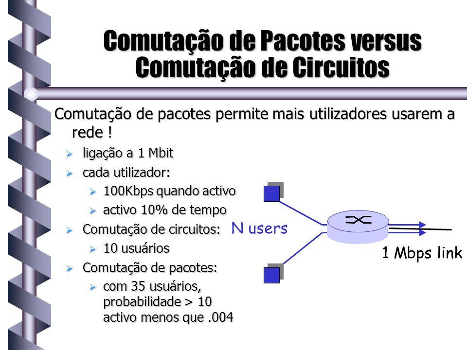 Comutação de Pacotes versus Comutação de Circuitos ligação a 1 Mbit ligação a 1 Mbit cada utilizador: cada utilizador: 100Kbps quando activo 100Kbps q