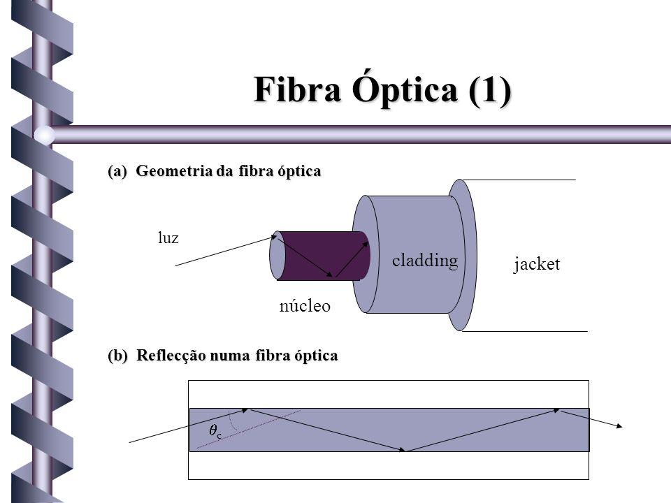 Fibra Óptica (1) núcleo cladding jacket luz c (a) Geometria da fibra óptica (b) Reflecção numa fibra óptica