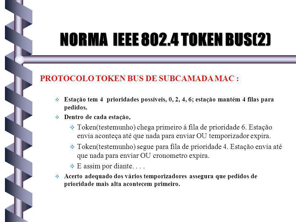 PROTOCOLO TOKEN BUS DE SUBCAMADA MAC : Estação tem 4 prioridades possíveis, 0, 2, 4, 6; estação mantém 4 filas para pedidos.