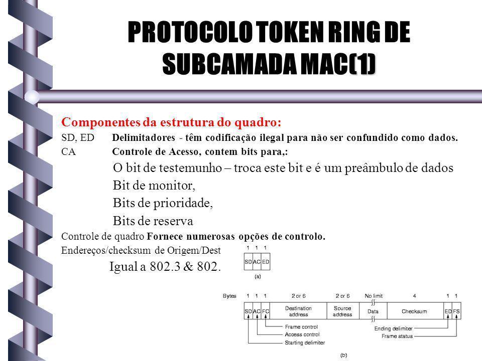 Componentes da estrutura do quadro: SD, ED Delimitadores - têm codificação ilegal para não ser confundido como dados.
