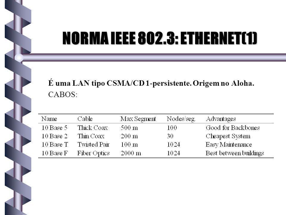 É uma LAN tipo CSMA/CD 1-persistente. Origem no Aloha. CABOS: NORMA IEEE 802.3: ETHERNET(1)