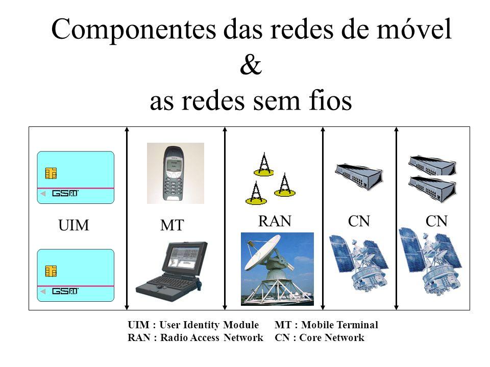 Componentes das redes de móvel & as redes sem fios UIMMT RANCN UIM : User Identity ModuleMT : Mobile Terminal RAN : Radio Access NetworkCN : Core Network