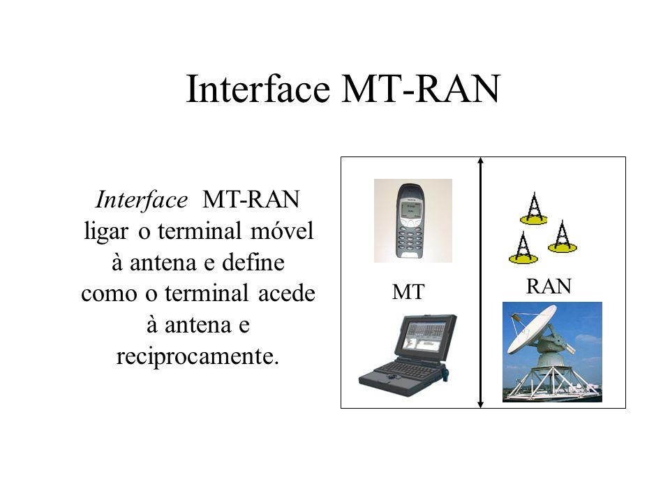 Interface MT-RAN MT RAN Interface MT-RAN ligar o terminal móvel à antena e define como o terminal acede à antena e reciprocamente.
