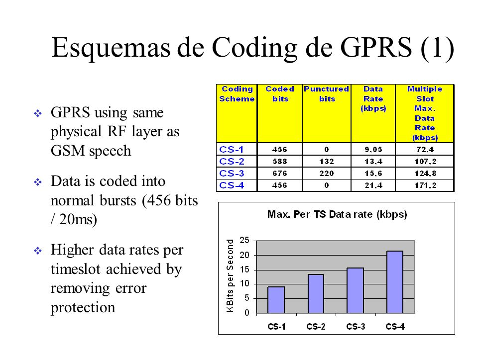 Esquemas de Coding de GPRS (1) GPRS using same physical RF layer as GSM speech Data is coded into normal bursts (456 bits / 20ms) Higher data rates per timeslot achieved by removing error protection