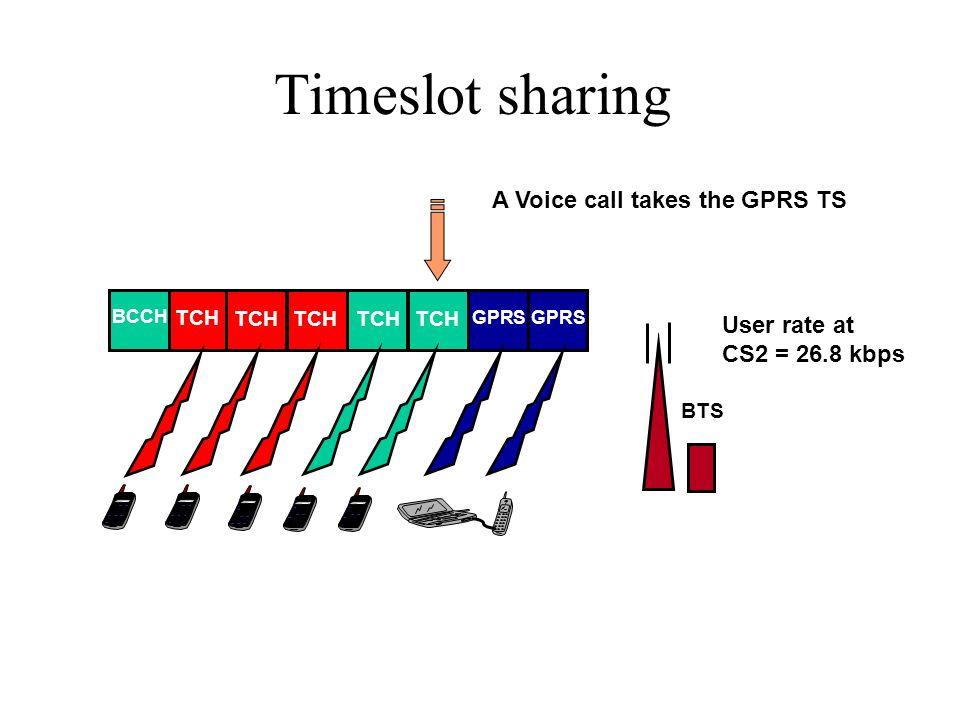 Timeslot sharing BTS BCCH GPRS TCH User rate at CS2 = 40.2 kbps TCH A Voice call takes the GPRS TS User rate at CS2 = 26.8 kbps