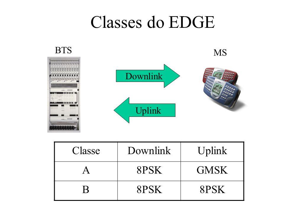 Downlink Uplink ClasseDownlinkUplink A8PSKGMSK B8PSK BTS MS Classes do EDGE
