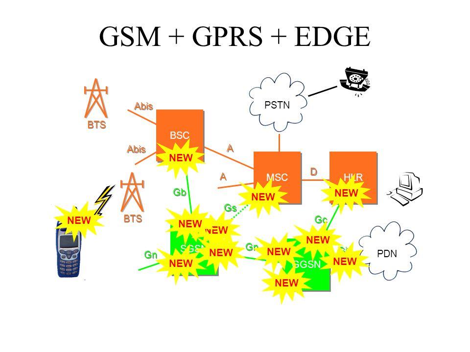 SGSN GGSN Gb Gn Gc Gi Gs Gn HLR BSC MSC PSTN BTS Abis A A D D A A PDN NEW GSM + GPRS + EDGE