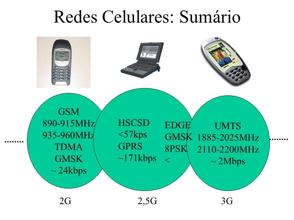 Redes Celulares: Sumário GSM 890-915MHz 935-960MHz TDMA GMSK ~ 24kbps UMTS 1885-2025MHz 2110-2200MHz ~ 2Mbps HSCSD <57kps GPRS ~171kbps EDGE GMSK 8PSK < 2G2,5G3G