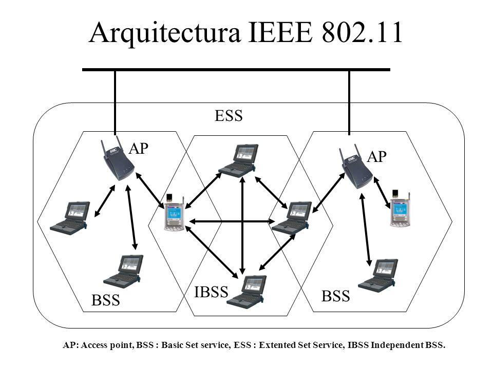 Arquitectura IEEE 802.11 ESS BSS IBSS AP AP: Access point, BSS : Basic Set service, ESS : Extented Set Service, IBSS Independent BSS.
