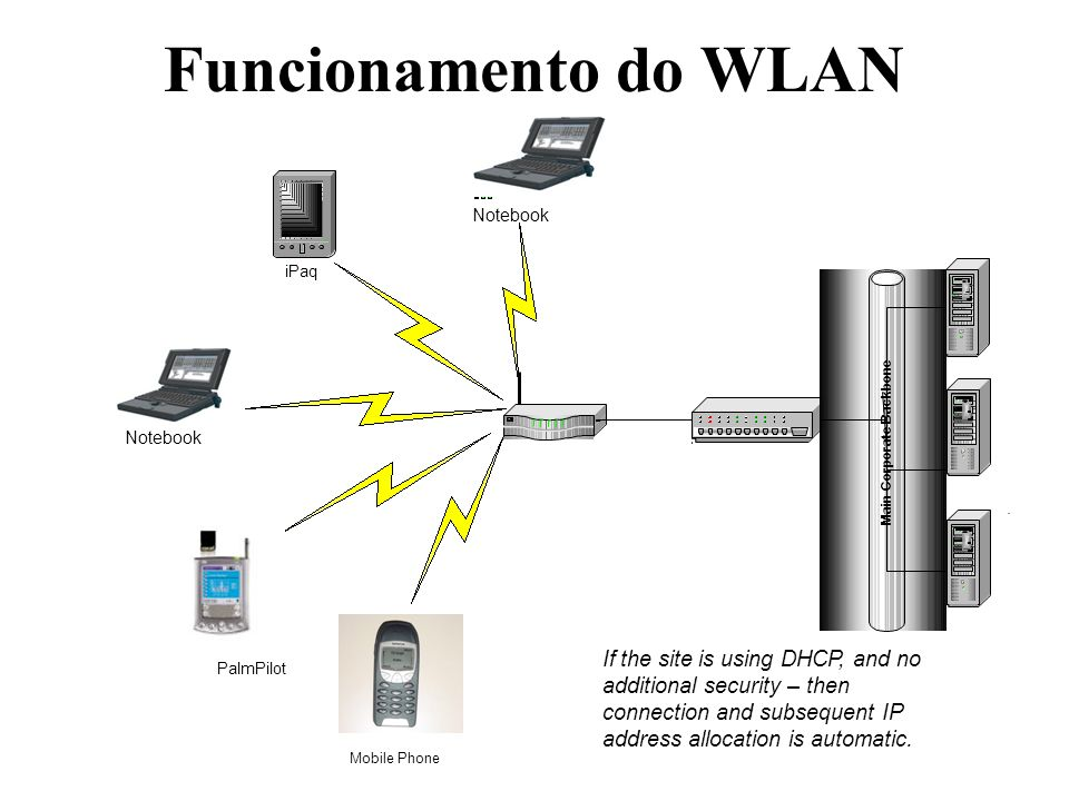 Funcionamento do WLAN Switch Main Corporate Backbone Server iPaq Notebook PalmPilot Mobile Phone Notebook If the site is using DHCP, and no additional security – then connection and subsequent IP address allocation is automatic.