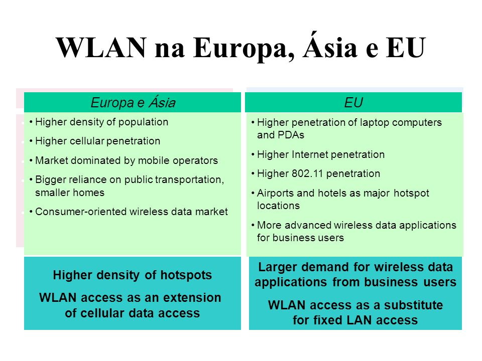 WLAN na Europa, Ásia e EU Higher density of population Higher cellular penetration Market dominated by mobile operators Bigger reliance on public transportation, smaller homes Consumer-oriented wireless data market Higher penetration of laptop computers and PDAs Higher Internet penetration Higher 802.11 penetration Airports and hotels as major hotspot locations More advanced wireless data applications for business users Europe and Asia US Higher density of hotspots WLAN access as an extension of cellular data access Larger demand for wireless data applications from business users WLAN access as a substitute for fixed LAN access Higher density of population Higher cellular penetration Market dominated by mobile operators Bigger reliance on public transportation, smaller homes Consumer-oriented wireless data market Europa e Ásia EU