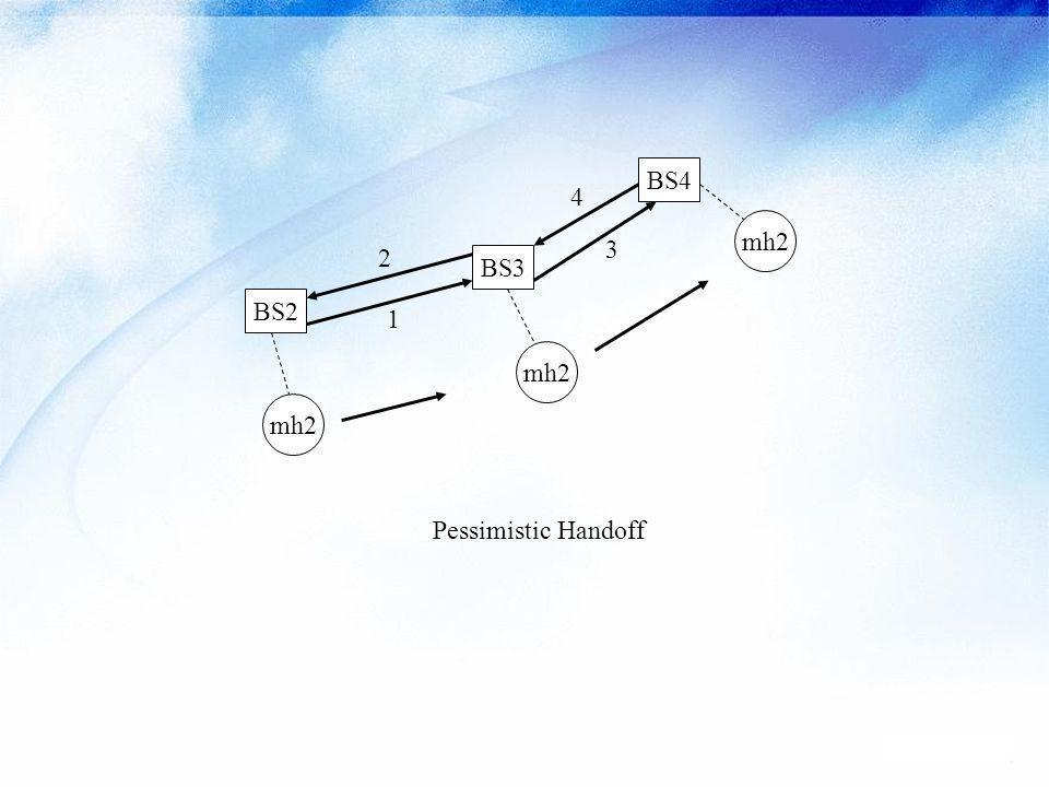 Pessimistic HO BS2 BS4 BS3 mh2 Pessimistic Handoff 1 4 3 2