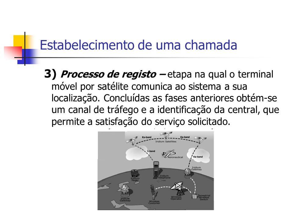 Estabelecimento de uma chamada 3) Processo de registo – etapa na qual o terminal móvel por satélite comunica ao sistema a sua localização.