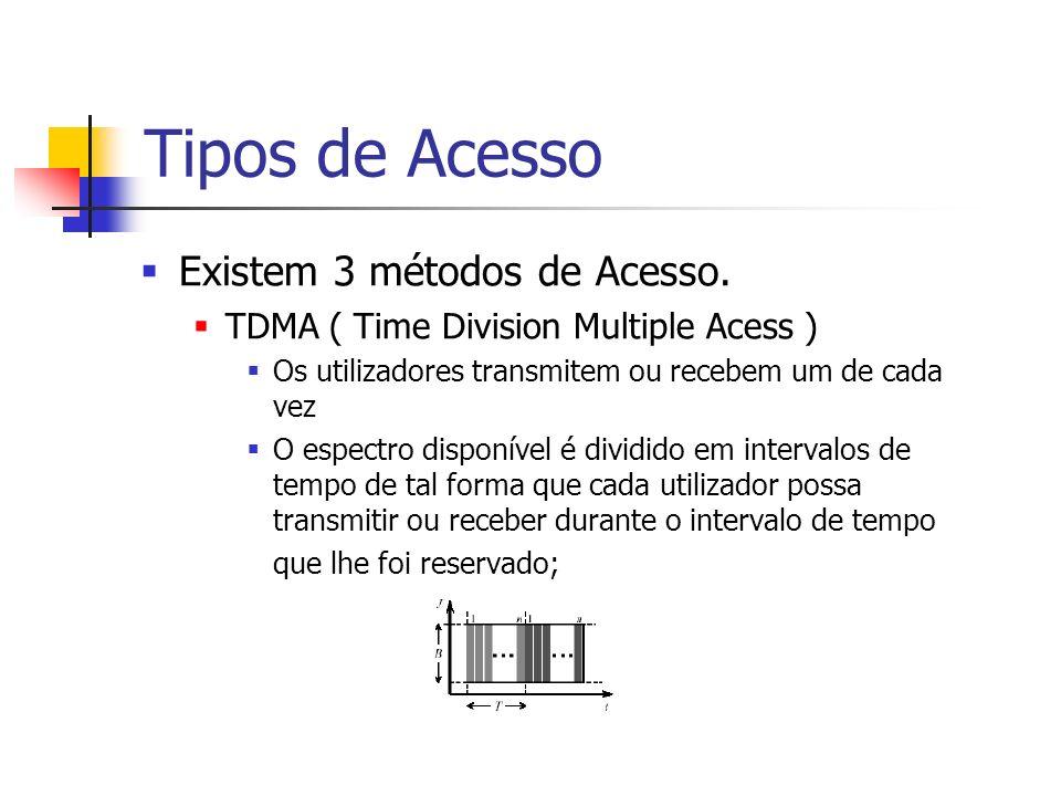 Tipos de Acesso Existem 3 métodos de Acesso. TDMA ( Time Division Multiple Acess ) Os utilizadores transmitem ou recebem um de cada vez O espectro dis