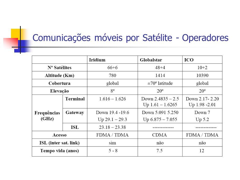 Comunicações móveis por Satélite - Operadores