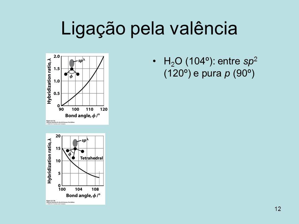 12 Ligação pela valência H 2 O (104º): entre sp 2 (120º) e pura p (90º)