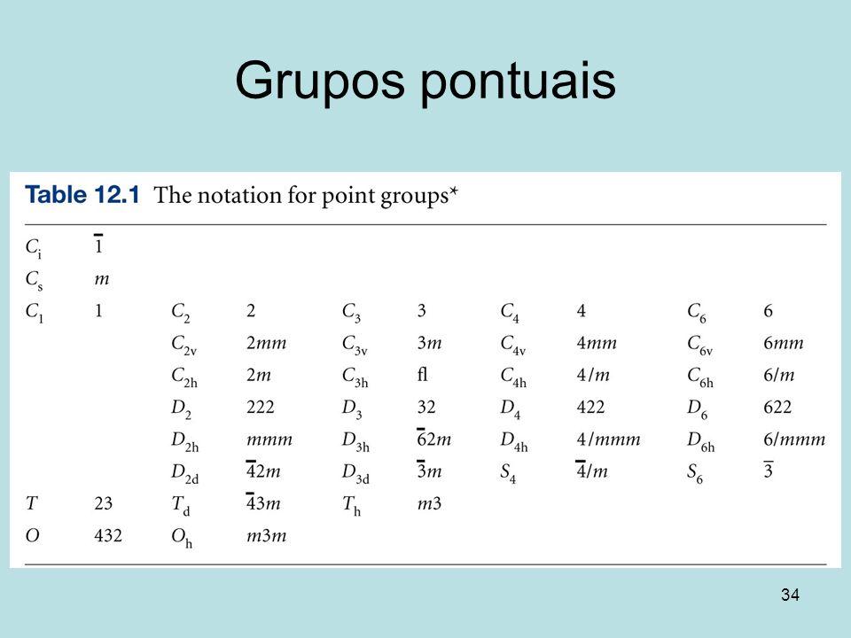 34 Grupos pontuais