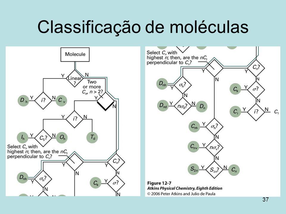 37 Classificação de moléculas