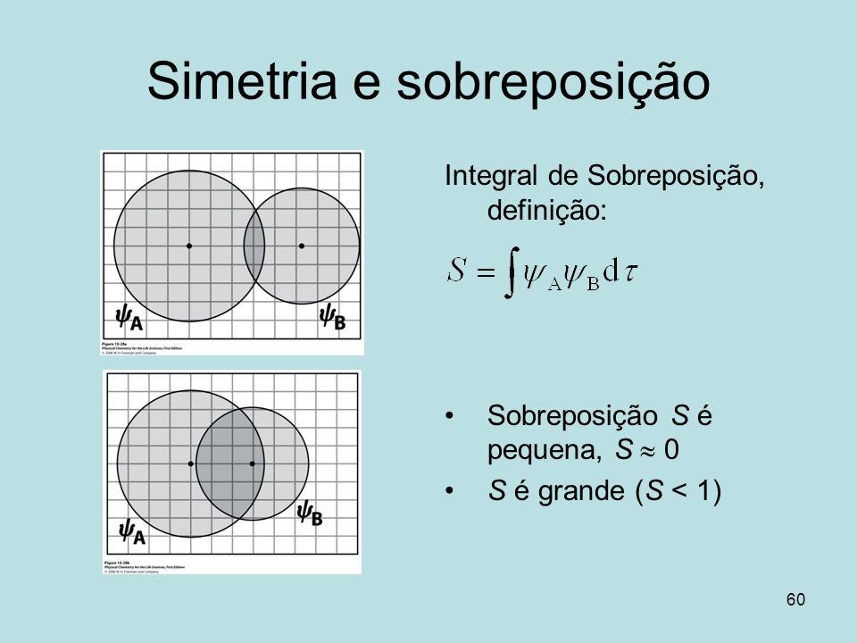 60 Simetria e sobreposição Integral de Sobreposição, definição: Sobreposição S é pequena, S 0 S é grande (S < 1)