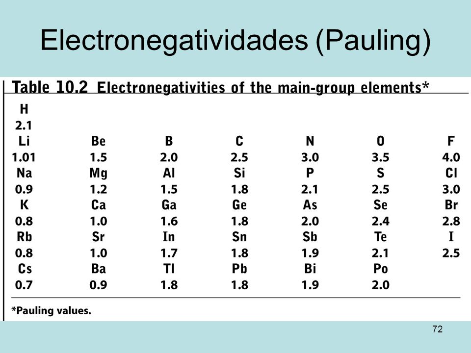 72 Electronegatividades (Pauling)
