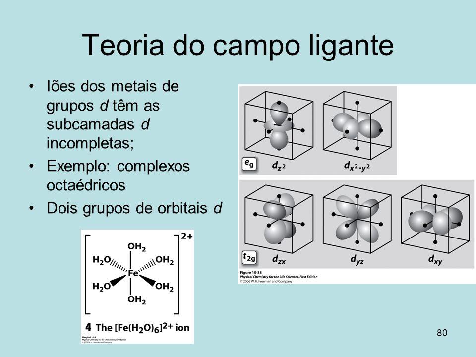 80 Teoria do campo ligante Iões dos metais de grupos d têm as subcamadas d incompletas; Exemplo: complexos octaédricos Dois grupos de orbitais d