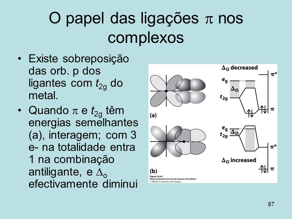 87 O papel das ligações nos complexos Existe sobreposição das orb. p dos ligantes com t 2g do metal. Quando e t 2g têm energias semelhantes (a), inter