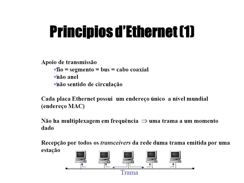 Principios dEthernet (1) Apoio de transmissão fio = segmento = bus = cabo coaxial não anel não sentido de circulação Cada placa Ethernet possui um end