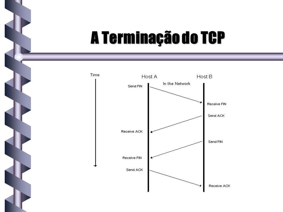 A Terminação do TCP