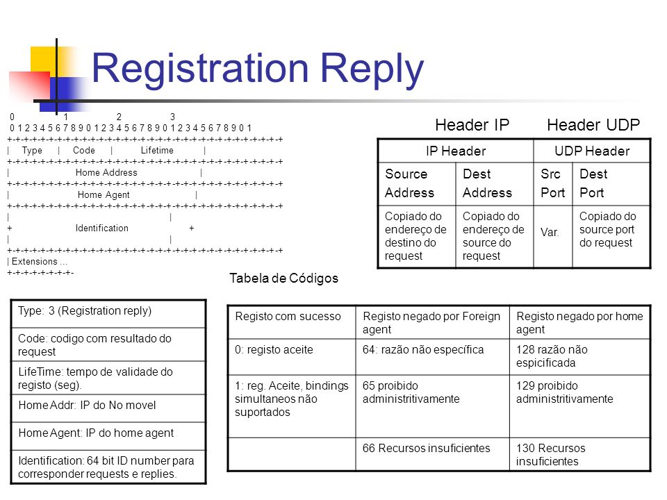 Registration Reply IP HeaderUDP Header Source Address Dest Address Src Port Dest Port Copiado do endereço de destino do request Copiado do endereço de