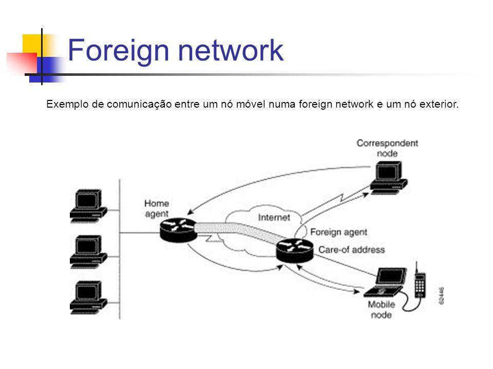 Foreign network Exemplo de comunicação entre um nó móvel numa foreign network e um nó exterior.