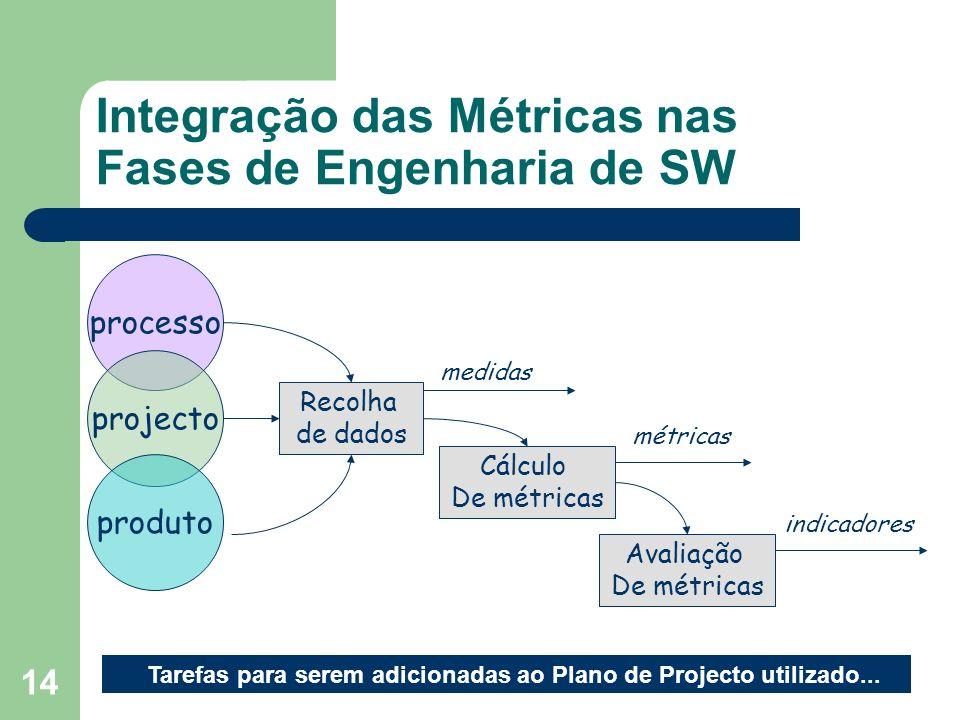 14 Integração das Métricas nas Fases de Engenharia de SW processo projecto produto Recolha de dados Cálculo De métricas Avaliação De métricas medidas