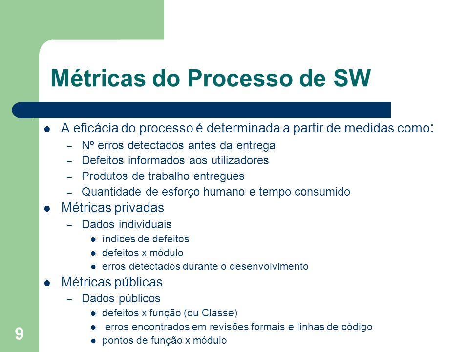 9 Métricas do Processo de SW A eficácia do processo é determinada a partir de medidas como : – Nº erros detectados antes da entrega – Defeitos informa