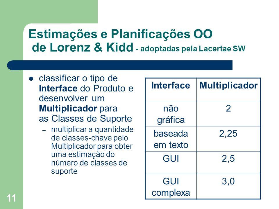 11 Estimações e Planificações OO de Lorenz & Kidd - adoptadas pela Lacertae SW classificar o tipo de Interface do Produto e desenvolver um Multiplicad