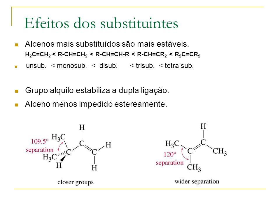 Efeitos dos substituintes Alcenos mais substituídos são mais estáveis. H 2 C=CH 2 < R-CH=CH 2 < R-CH=CH-R < R-CH=CR 2 < R 2 C=CR 2 unsub. < monosub. <