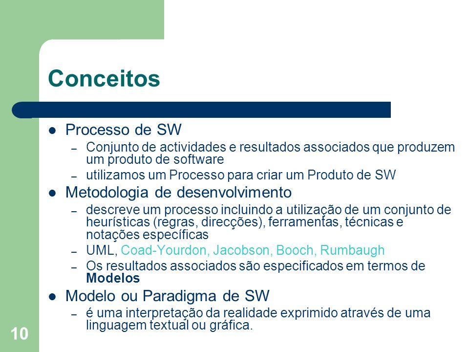 10 Conceitos Processo de SW – Conjunto de actividades e resultados associados que produzem um produto de software – utilizamos um Processo para criar