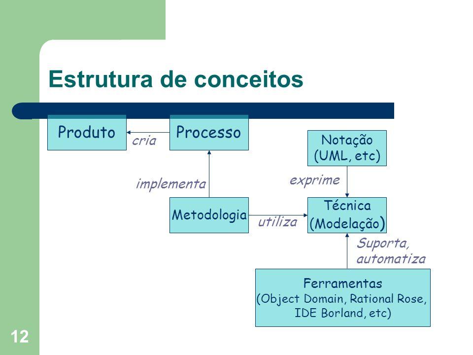 12 Estrutura de conceitos ProdutoProcesso Metodologia Notação (UML, etc) Técnica (Modelação ) utiliza exprime implementa cria Suporta, automatiza Ferr