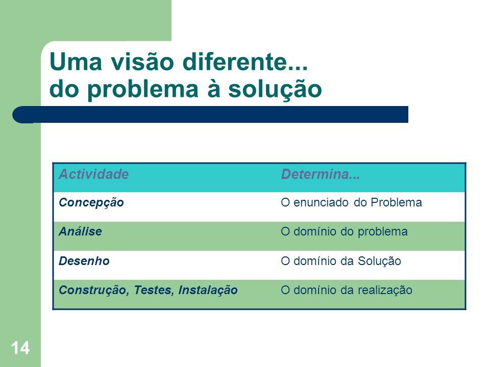 14 Uma visão diferente... do problema à solução ActividadeDetermina... ConcepçãoO enunciado do Problema AnáliseO domínio do problema DesenhoO domínio