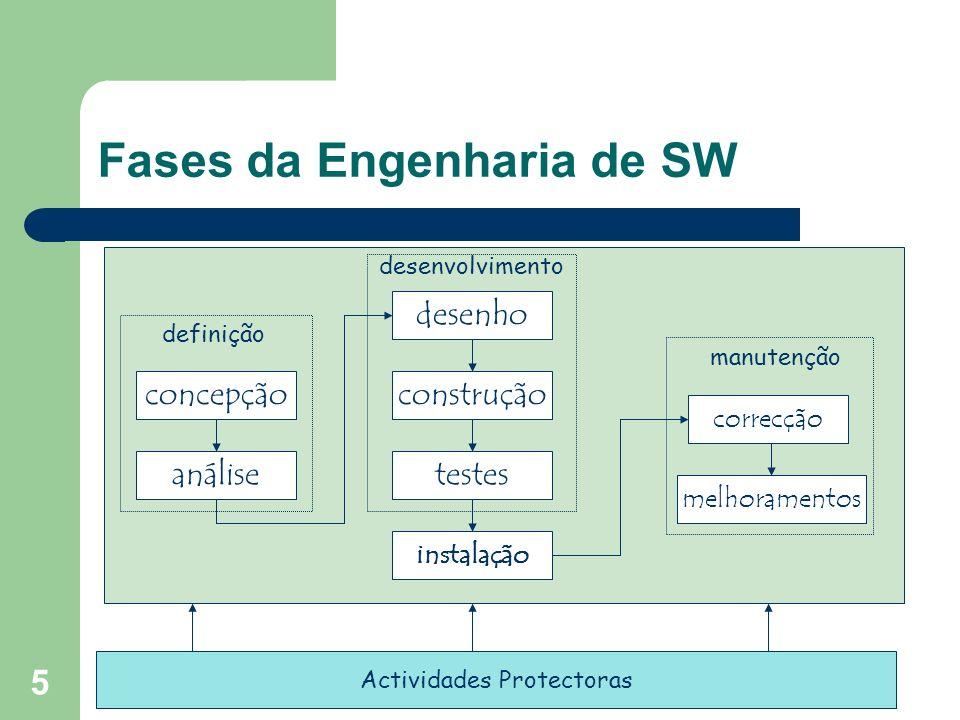 5 Fases da Engenharia de SW análise desenho instalação concepção correcção testes construção Actividades Protectoras definição desenvolvimento manuten