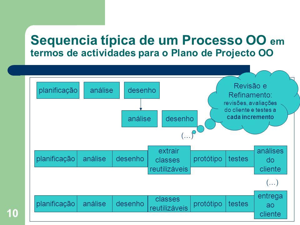 10 Sequencia típica de um Processo OO em termos de actividades para o Plano de Projecto OO planificação testes extrair classes reutilizáveis análisede